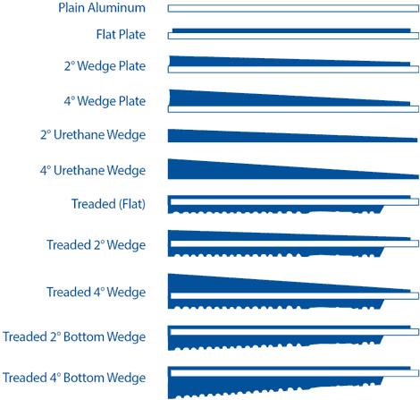 Series II Plate Profiles